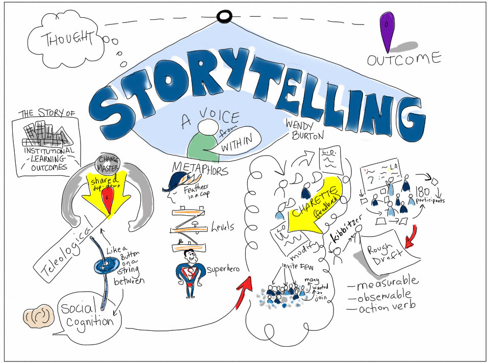 Storytelling, a voice within